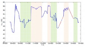 Perfil de nivel de vibración Law a lo largo de la traza de la prolongación