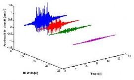 Nivell de vibració a diferents distàncies de la infraestructura